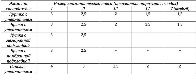 изображение таблицы со сроками замены зимней защитной спецодежды для разного климата